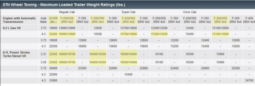 Lesson Gross Combined Weight Rating Gcwr