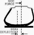 Tire side deflection - side load