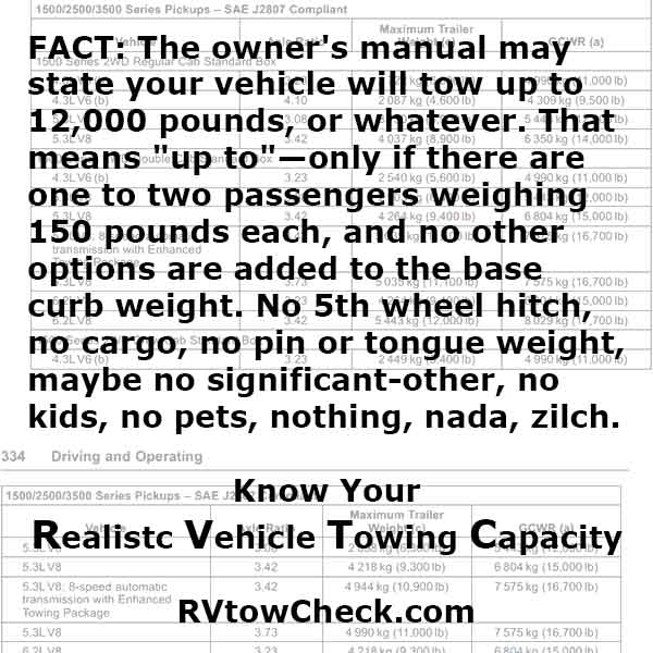 RV Tow Check Towing Capacity