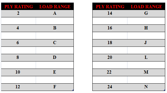 Tire Rating Chart >> Determining The Age Of A Tire And Reading The Code